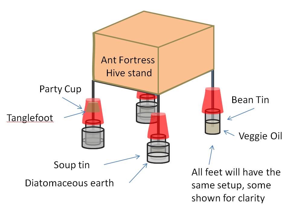 Beekeeping Parts List for Beginners | Eyesonhives
